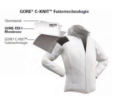 Neue GORE-TEX Produkte mit C-KNIT Technologie