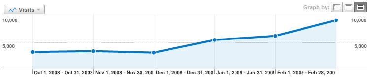 Das Freiluft Blog in Zahlen