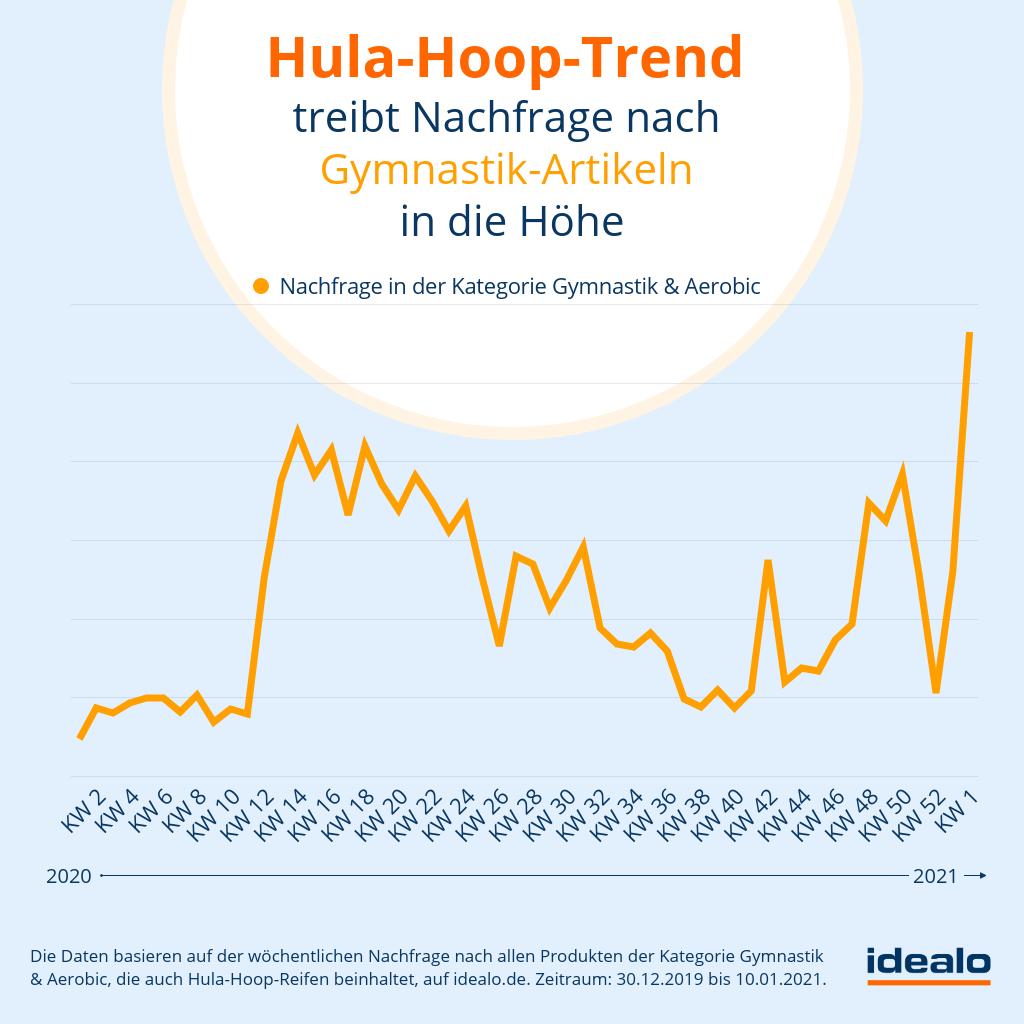 Hula-Hoop Reifen Trend